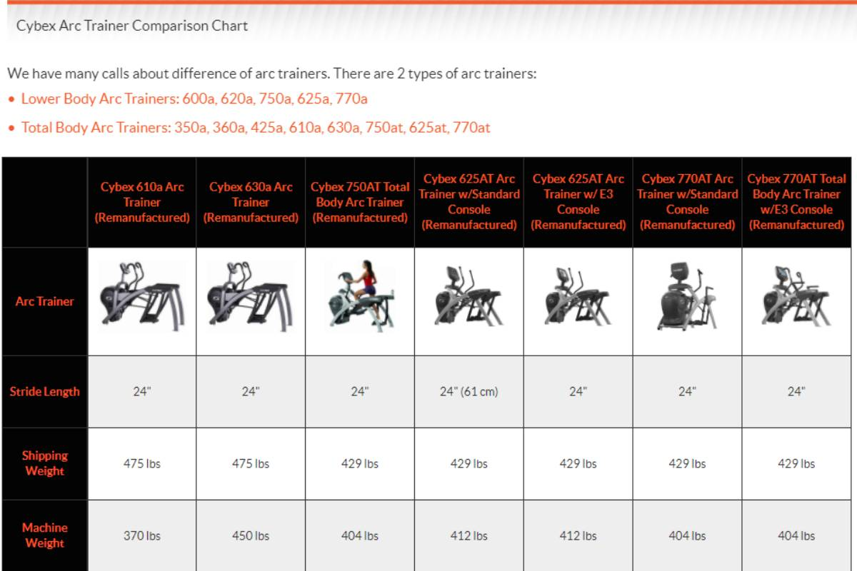 Compare Cybex Arc Trainers