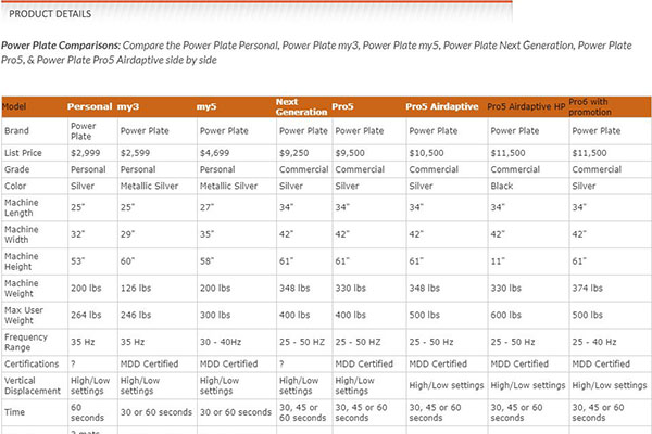 Compare Power Plates